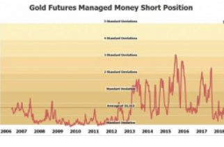 Record Short Position In Gold Is About To Get Wiped Out