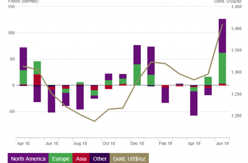 Gold-backed ETF AUM grew 15% in June, its largest monthly increase in seven years