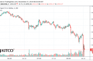 Gold prices fall following strong rise in October durable goods data