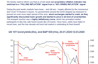 "Incrementum Inflation Signal Turns to Falling Inflation Momentum – All Eyes on the ""Mother Of All Stimulus Programs"""