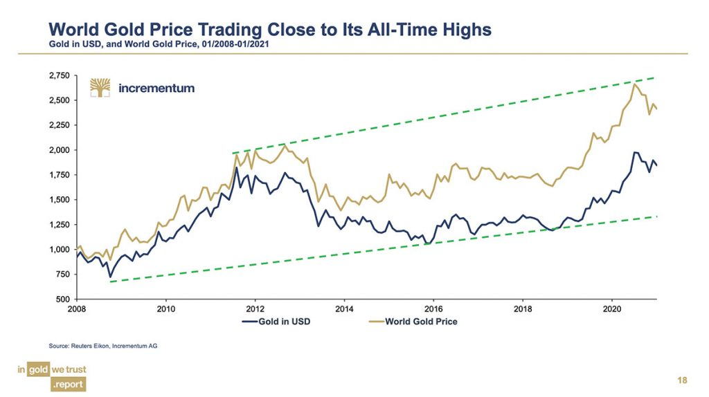 Chart of World Gold Price Trading Close to Its All-Time Highs