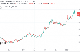 Gold, silver prices look vulnerable for rest of the year – ABN AMRO