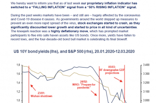 """Incrementum Inflation Signal Turns to Falling Inflation Momentum – All Eyes on the """"Mother Of All Stimulus Programs"""""""