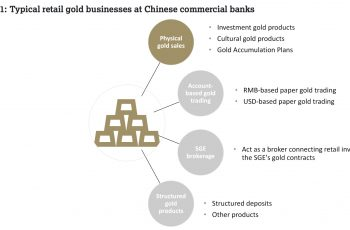 Chinese commercial banks' retail gold businesses in focus
